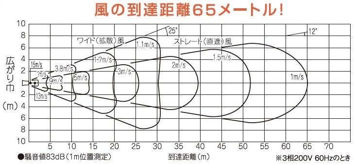 どでかファン SJF-600A-3|レンタル商品|リース|レンタル|修理|販売 ...
